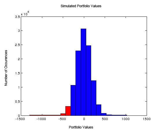 Simulated Portfolio Values