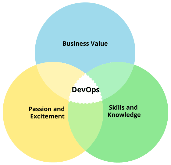 devops_changes_world_itsvit_3