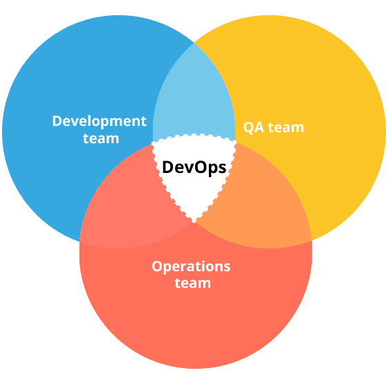 devops_changes_world_itsvit_4