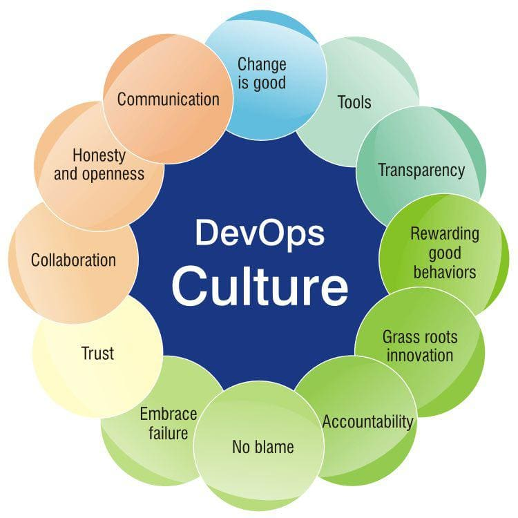 Transition to DevOps culture 3