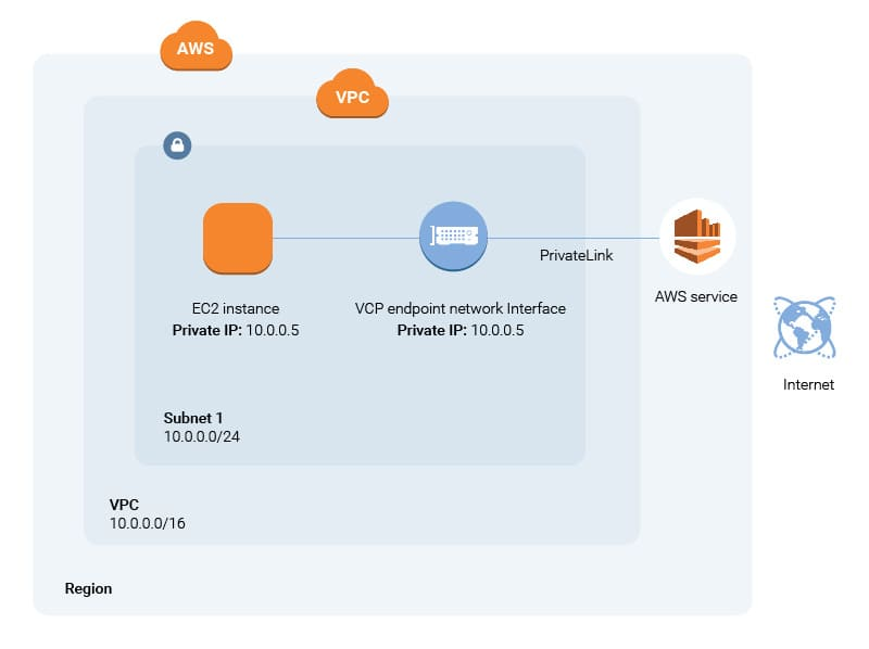 AWS_PrivateLink_ITSvit_2