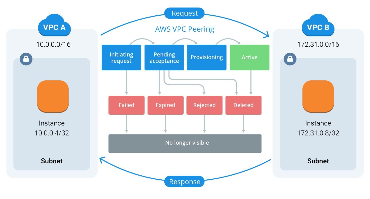 AWS_VPC_Peering_Solution_ItSvit_5