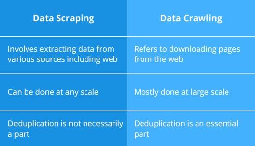 Big Data Scraping vs Web Data Crawling | IT Outsourcing Company
