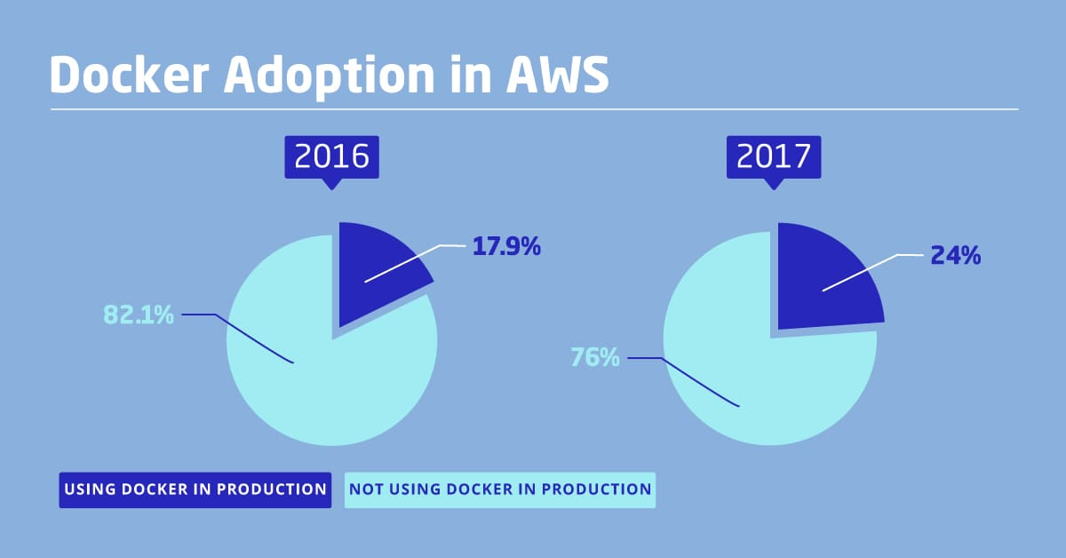 2017 in review - State of DevOps_3