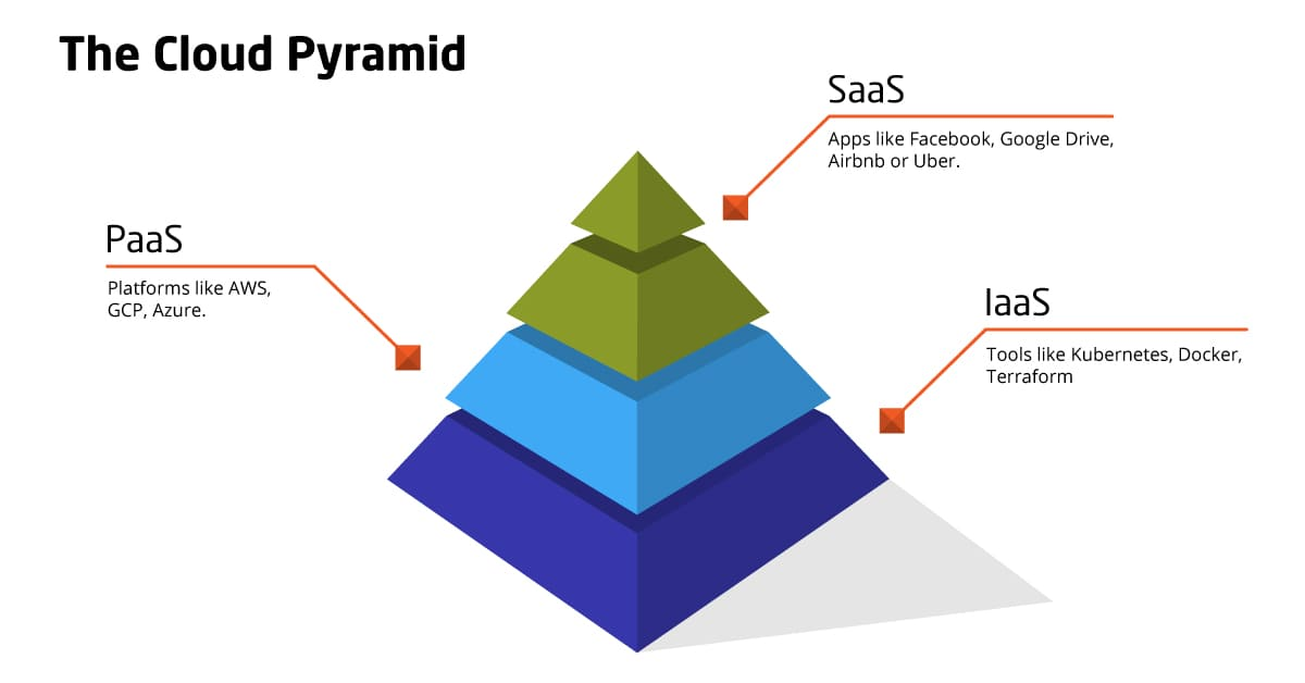 What is the cloud pyramid structure: from the end users to DevOps services