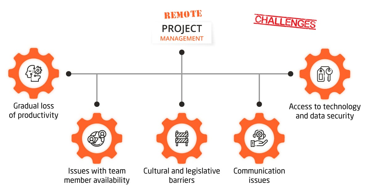 Challenges of remote project management IT Svit deals with