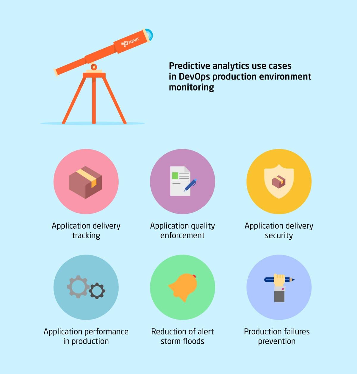 Predictive Analytics in DevOps: Applications and Benefits - DZone DevOps