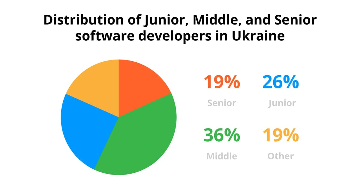 Distribution of Junior, Middle and Senior developers in Ukraine