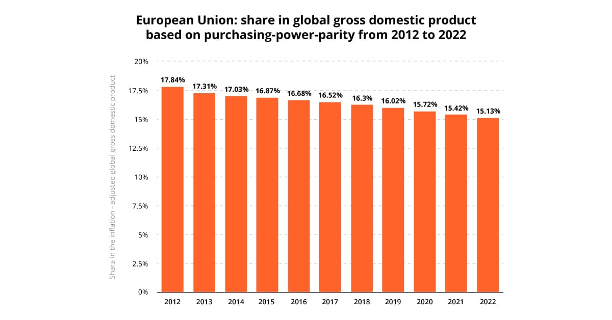 EU share of global GDP