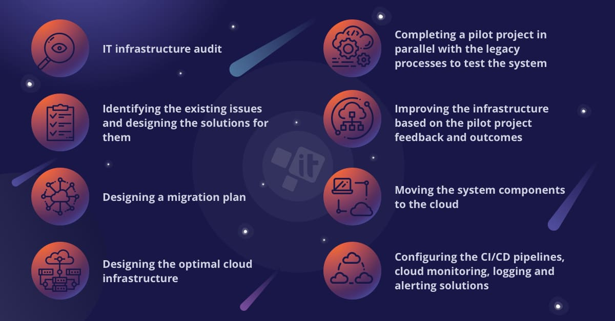 Cloud Migration Full Checklist