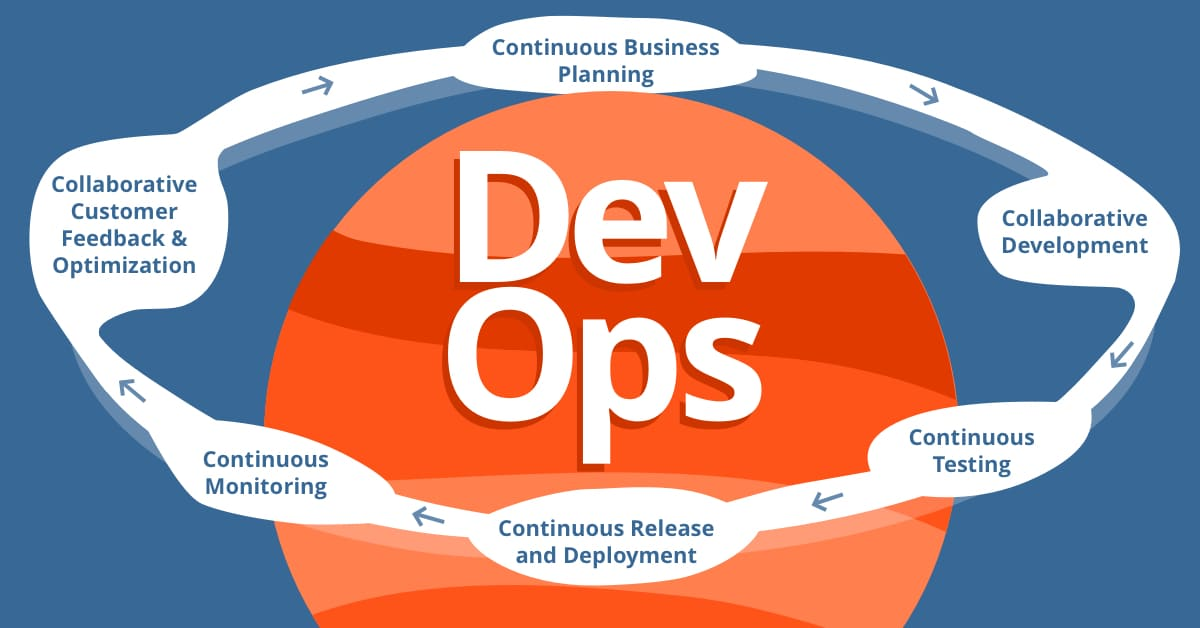 DevOps software delivery lifecycle