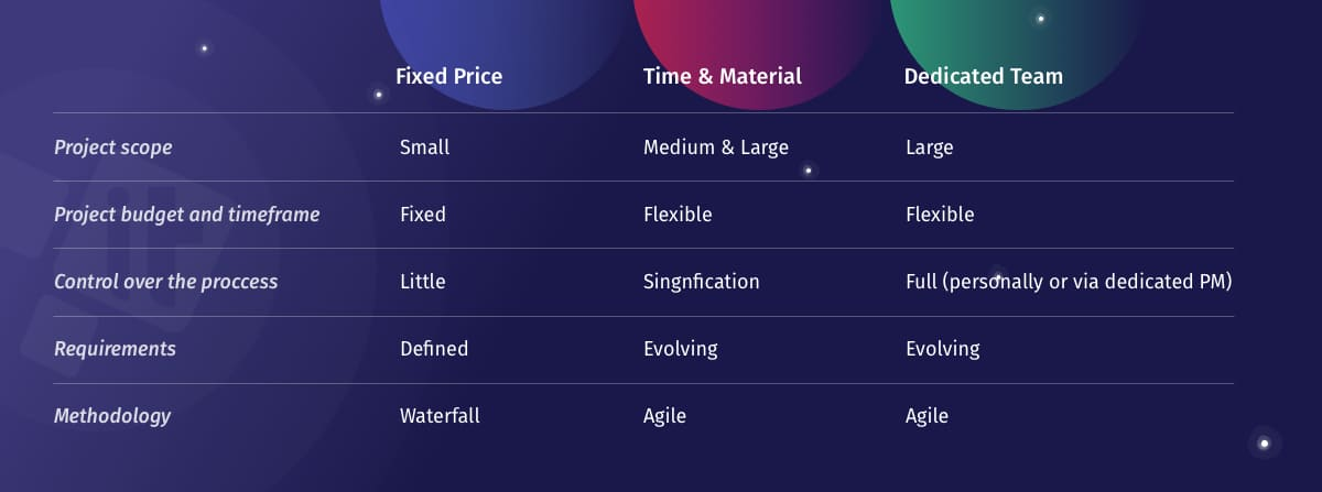 Summary:Fixed Price vs Time-and-Materials vs Dedicated Teams