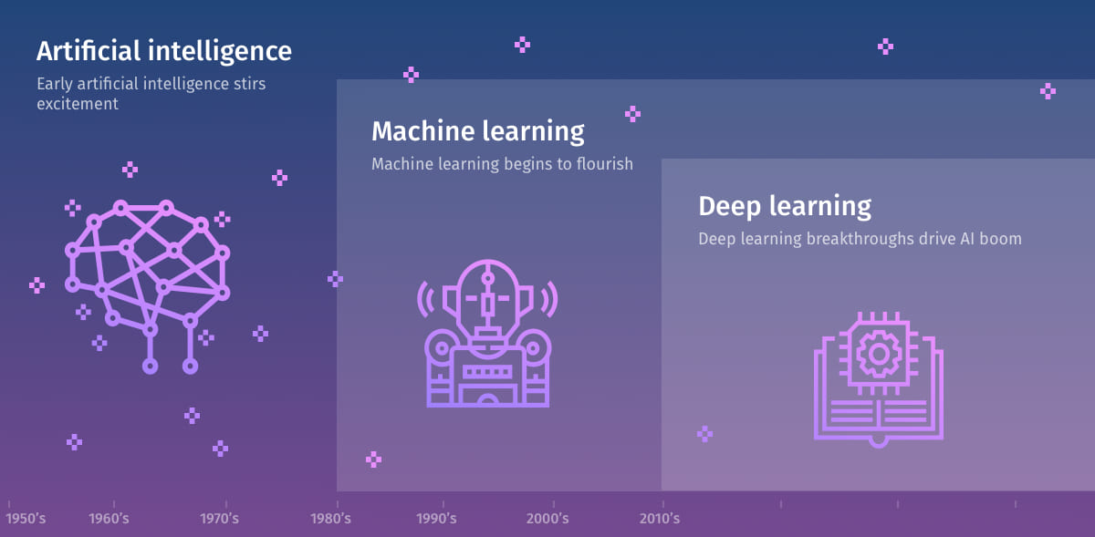 IT Svit Demystified: AI, ML, DL evolution