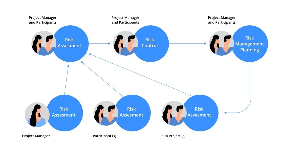 GDSD Risk management model