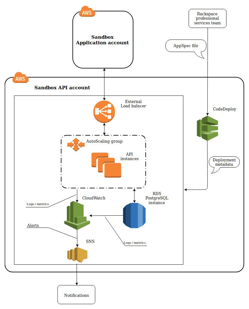 ITSvit infrastructure scheme