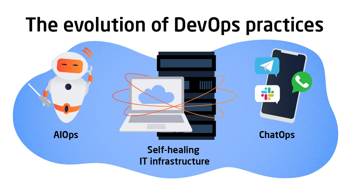 IT Svit Blog: What will your DevOps team look like in 3 years - info