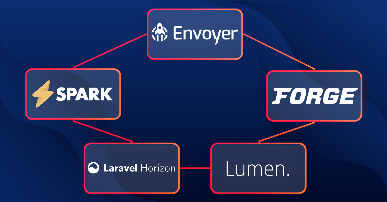 Laravel has a great software ecosystem